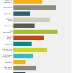 2015 Stillwater PTSA Survey Results